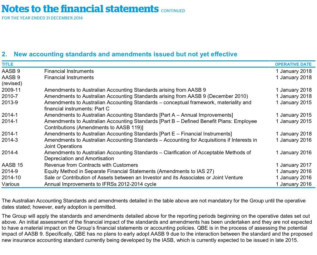 Note 2. New accounting standards and amendments issued but not yet effective