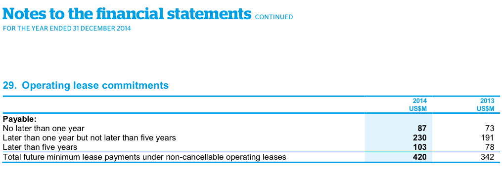 Note 29. Operating lease commitments
