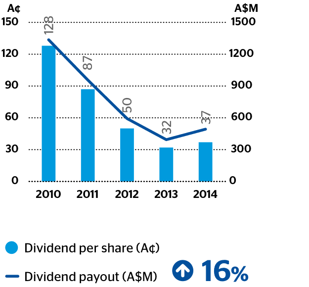 Dividend per share (A¢) and dividend payout (A$M)