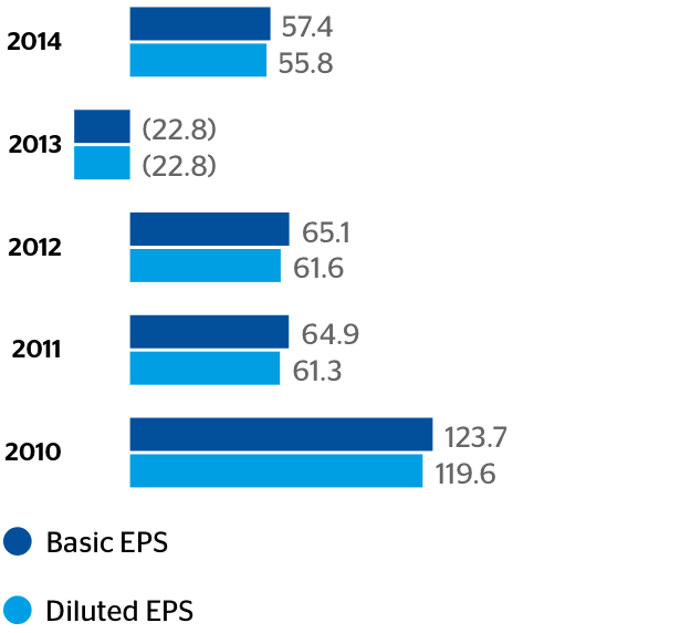 Earnings per share (EPS) (US¢)