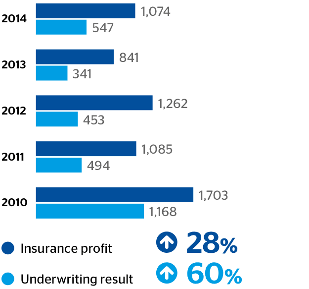 Insurance proit and underwriting result (US$M)