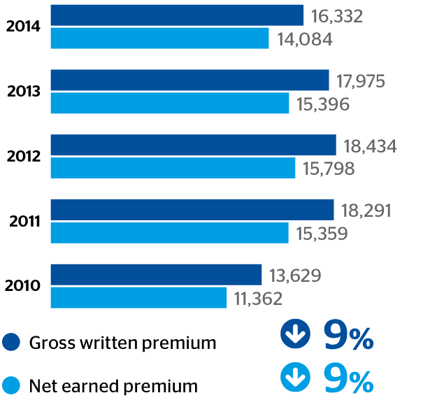 Gross written premium and net earned premium (US$M)